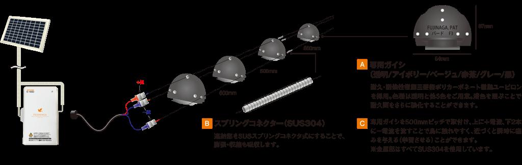 A:専用ガイシ、耐久・耐候性樹脂三菱製ポリカーボネート樹脂ユーピロンを採用。色種は透明と他5色をご用意。漕色を選ぶことで耐久面をさらに強化することができます。B:スプリングコネクター(SUS304)、連結部をSUSスプリングコネクター式にすることで、膨張・収縮も吸収します。C:専用ガイシを500mmピッチで取付、上に+電流、下2本に−電流を流すことで鳥に触れやすく、近づくと俊二に痛みを与える(学習させる)ことができます。※金属部はすべてSUS304を使用しています。