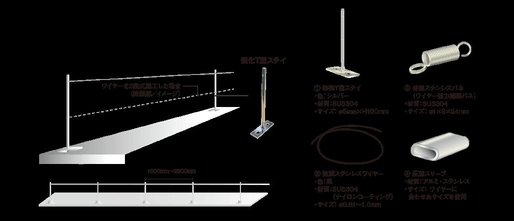 ワイヤーを2段式施工した場合(破線部/イメージ)、強化T型ステイ、特殊T型ステイ、被膜ステンレスワイヤー、伸縮ステンレスバネ(ワイヤー張力調整バネ)、圧着スリーブ
